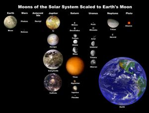 9 Planets and their Moons