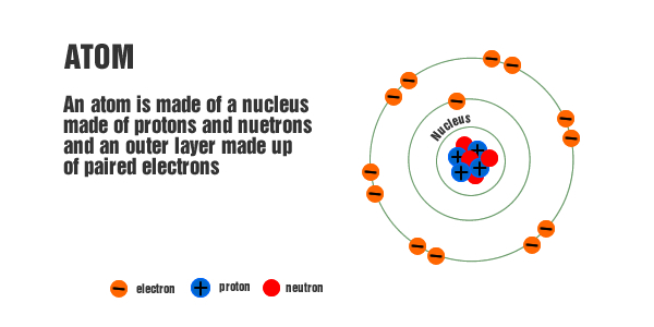 Atoms and Molecules | Know-It-All