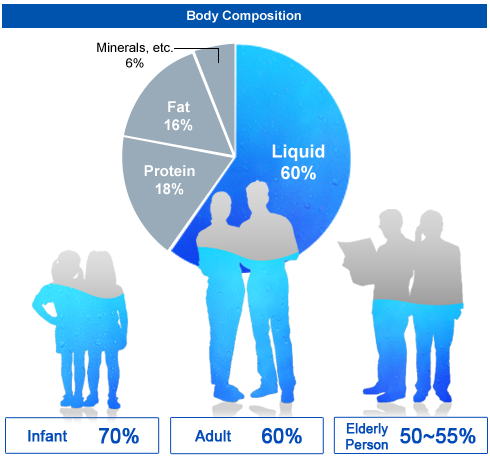 body fat percentage and water weight