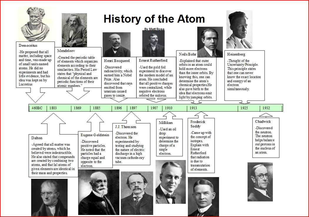 a history of the development of the atomic theory Development of the atomic theory the first theory of the atom was proposed by democritus around 430 bc however it was john dalton who proposed the first atomic theory in 1811 his theory had four parts first, all matter is made up of tiny indivisible and indestructible atoms second, atoms of the.