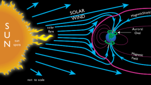 How the Aurora form