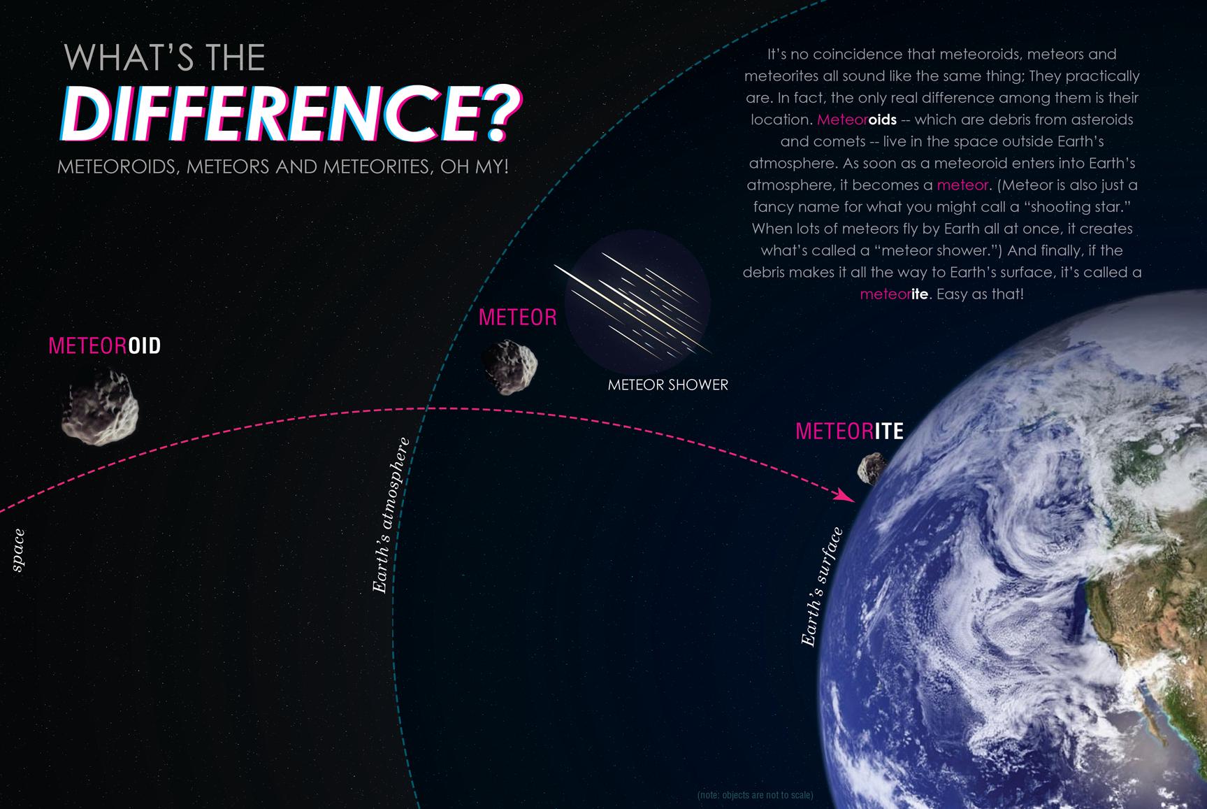 relationship of meteor meteoroids and meteorites