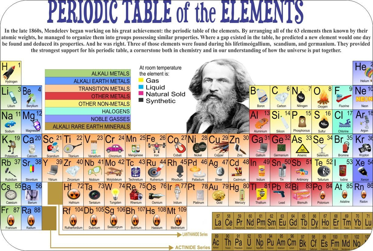 Periodic table of the elements know it all periodic table of the elements gamestrikefo Gallery