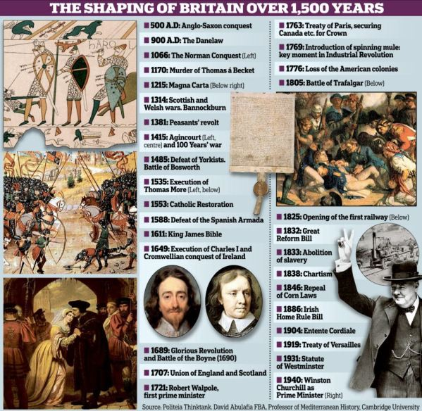 The Shaping of Britain over 1,500 years