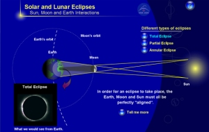 Types of Eclipses