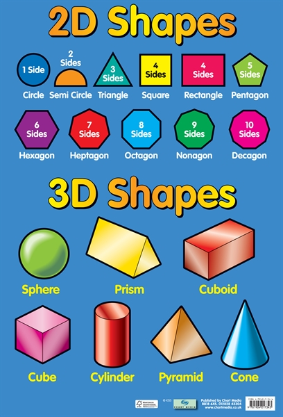 Geometric Shapes and Formulas : Know-It-All