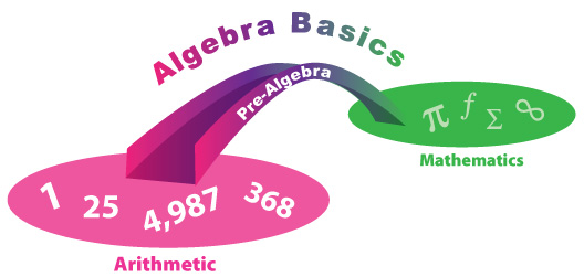 Algebra Basics Bridge