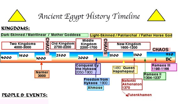 Ancient Egypt History Timeline