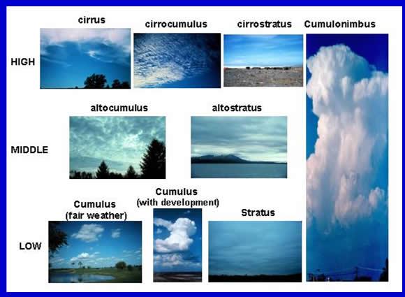 CloudTypes