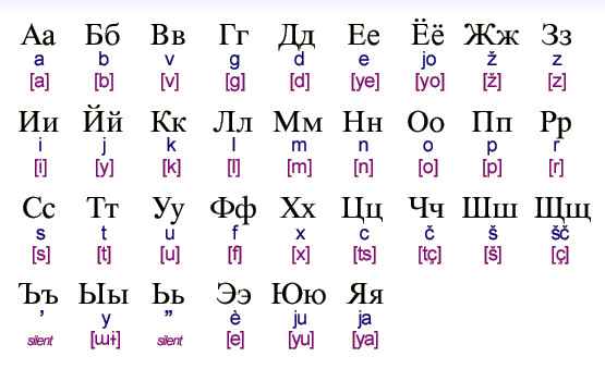 Cyrillic - Russian Alphabet