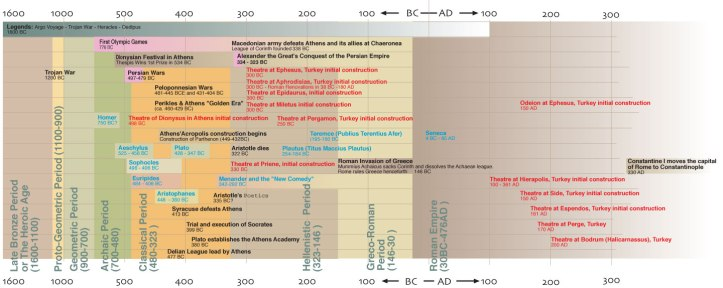 Greece History Timeline