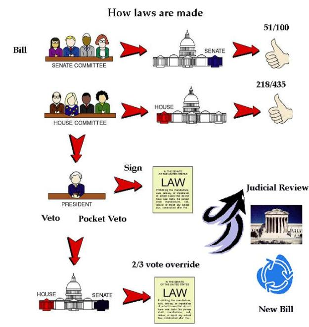How Laws are made -