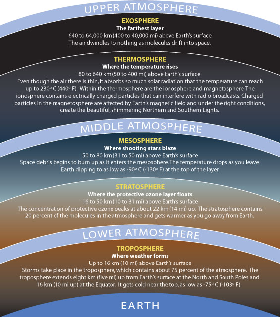 Layers of Atmospheres