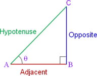 Pythagorean Theorem - Opposite, Adjacent, Hypotenuse