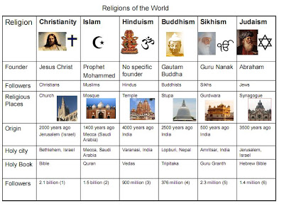 Religions Facts