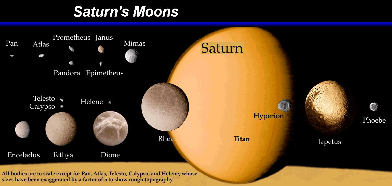 https://empoweryourknowledgeandhappytrivia.files.wordpress.com/2014/10/saturns-moons2.jpg