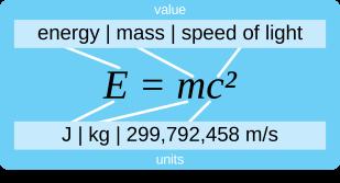 E=mc² - Explication