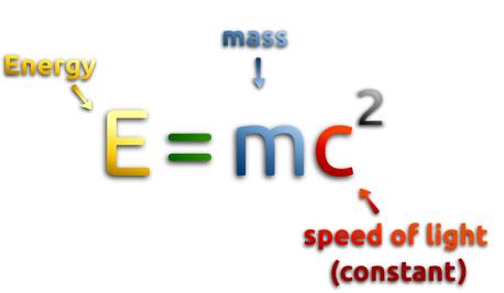 Energy = Mass - Speed of Light