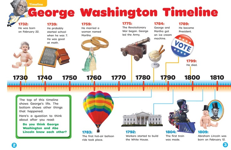 short essay on george washington George washington was the 1st president of the united states kids learn about his biography and life story.