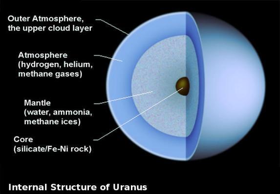 Internal Structure of Uranus