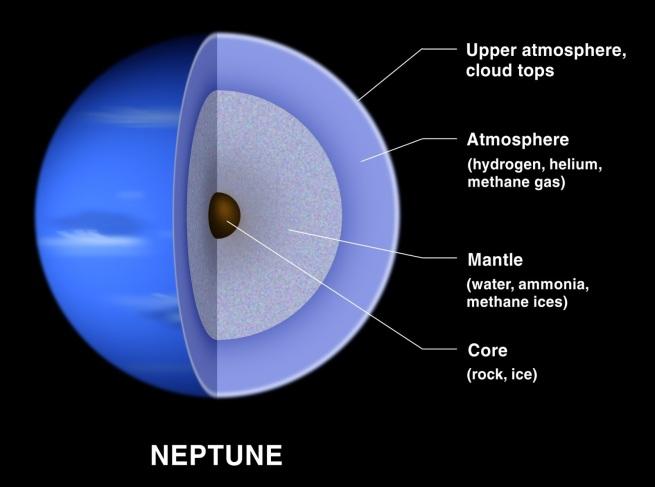 Neptune Interior