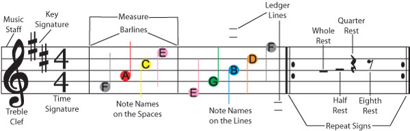Sheet Music Terminology