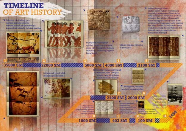 Timeline of Art History