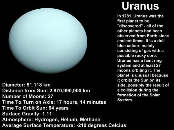 Uranus Facts
