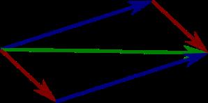 Vector Parallelogram Law