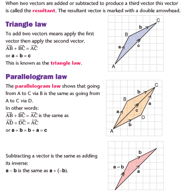 Vector - Triangle Law and Parallelogram Law