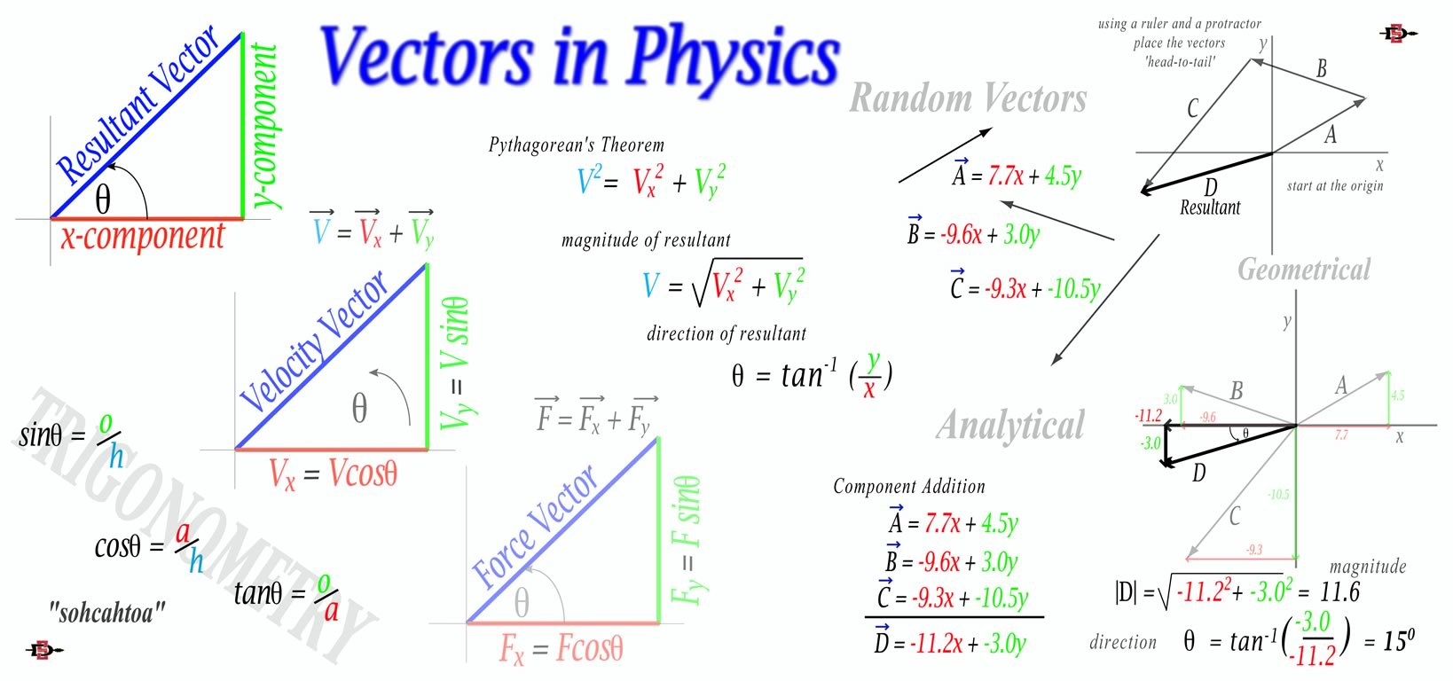 vectors physics problems and solutions pdf