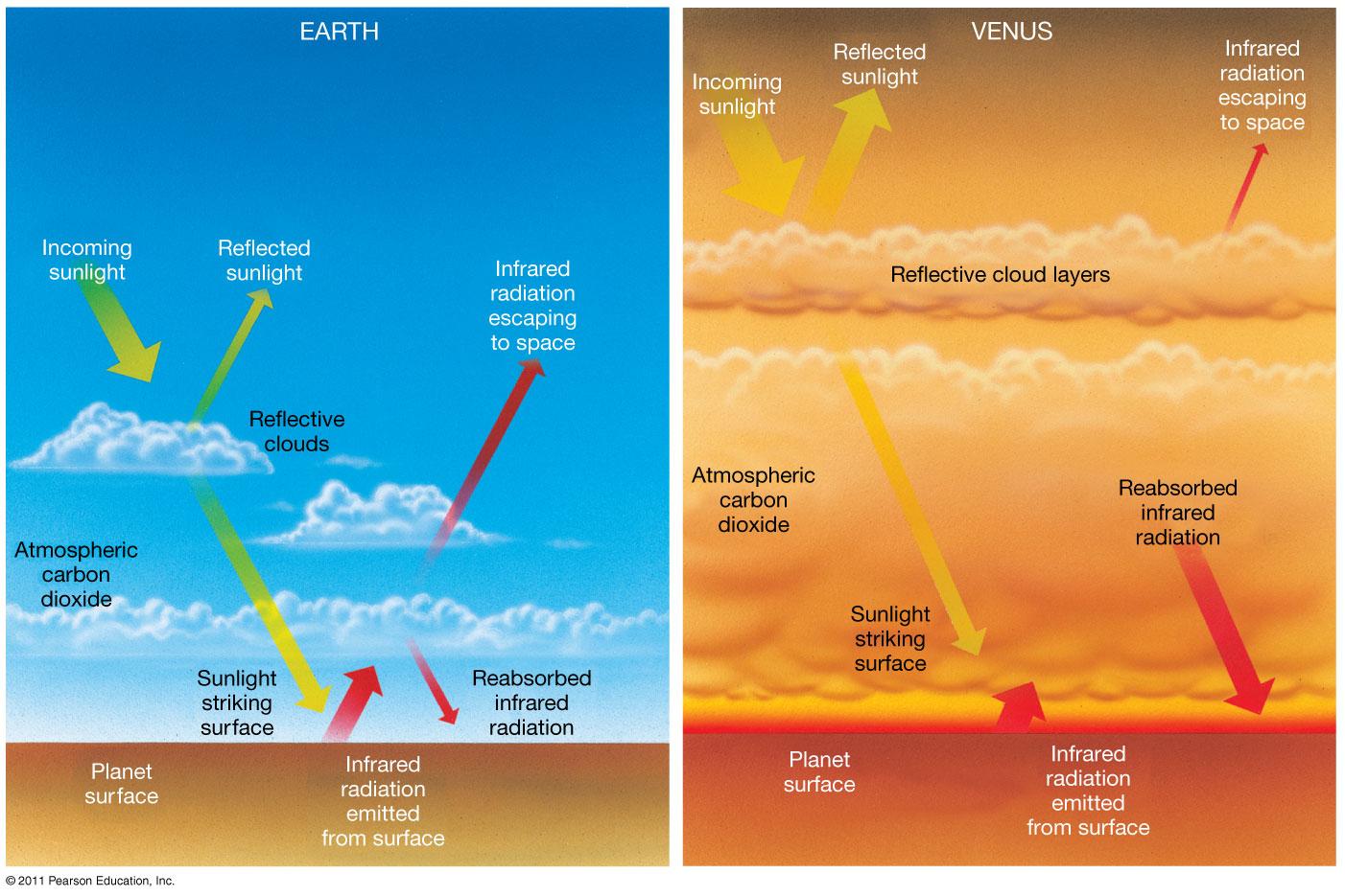 venus atmosphere vs earth atmosphere - HD1402×935