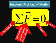 First Law of Motion Formula
