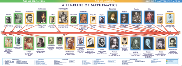 Mathematics Timeline