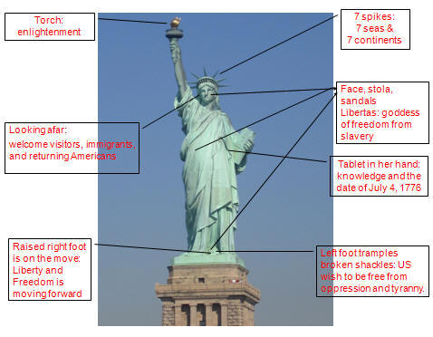 Statue of Liberty Story