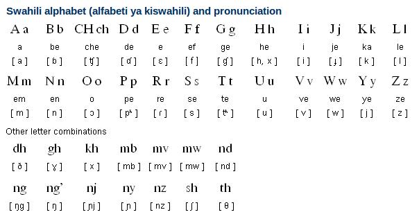 Swahili Alphabet | Know-It-All