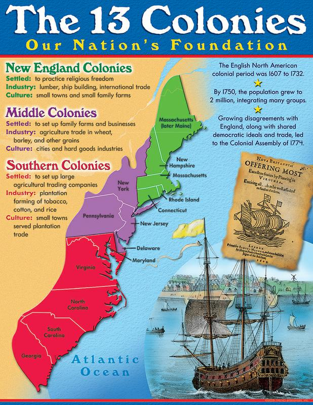 Apple Tree Home Academy: The Thirteen English Colonies of ... on