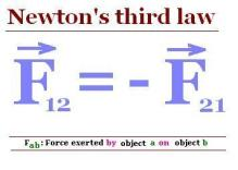 Third Law of Motion Formula