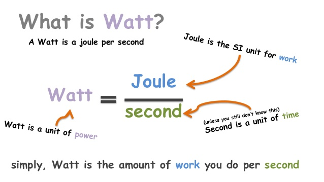 relationship of joules and watts