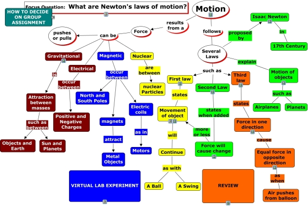 What are Newton's Laws of Motion