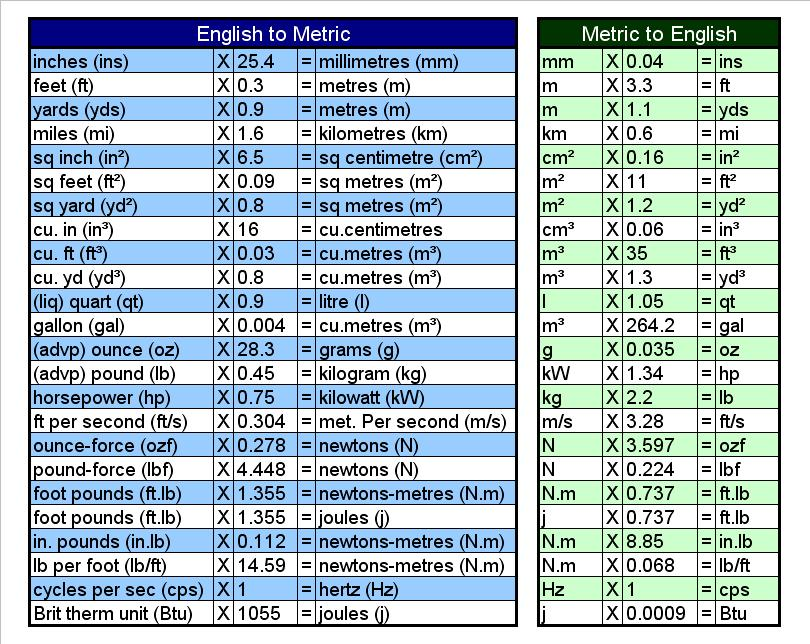 Printables Unit Conversion Table Pdf For Kids Formula mathematic know it all page 3 english metric conversion table