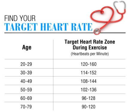 Resting Heart Rate Chart | Healthy Heart Rate