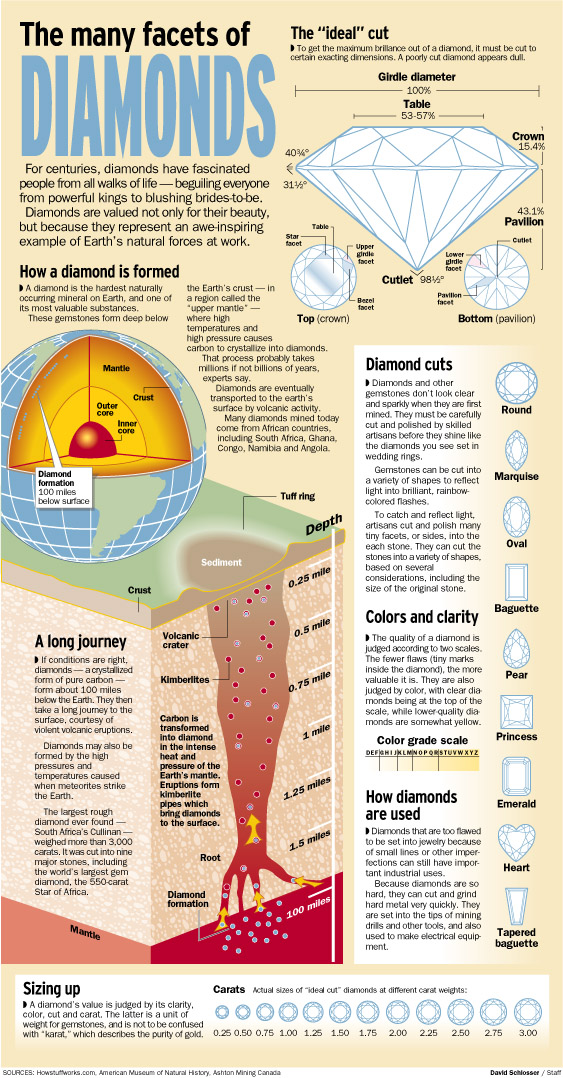 Where do Diamonds form ? | Know-It-All