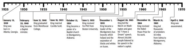 Martin Luther King Jr Timeline