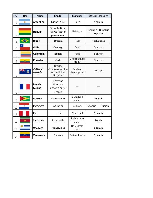 Countries of latin america list