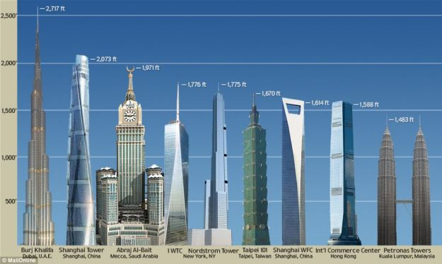 Top 10 Tallest Buildings in the World