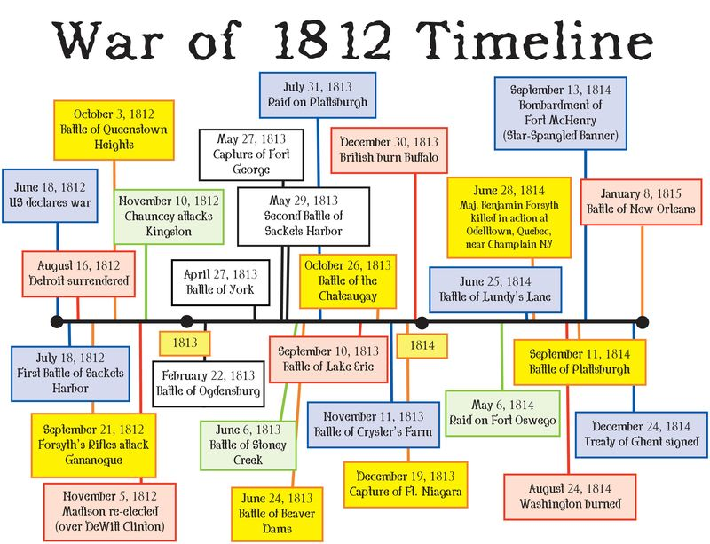 a history of the war of 1812 between the united states and great britain History notes on the war of 1812,  disagreement over maritime rights between the united states and great britain,.
