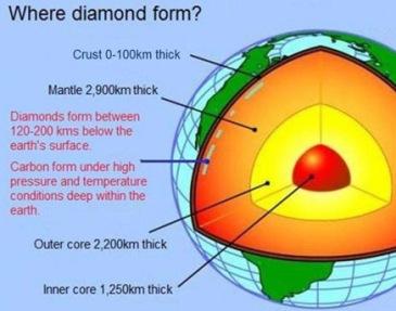 Where diamond form