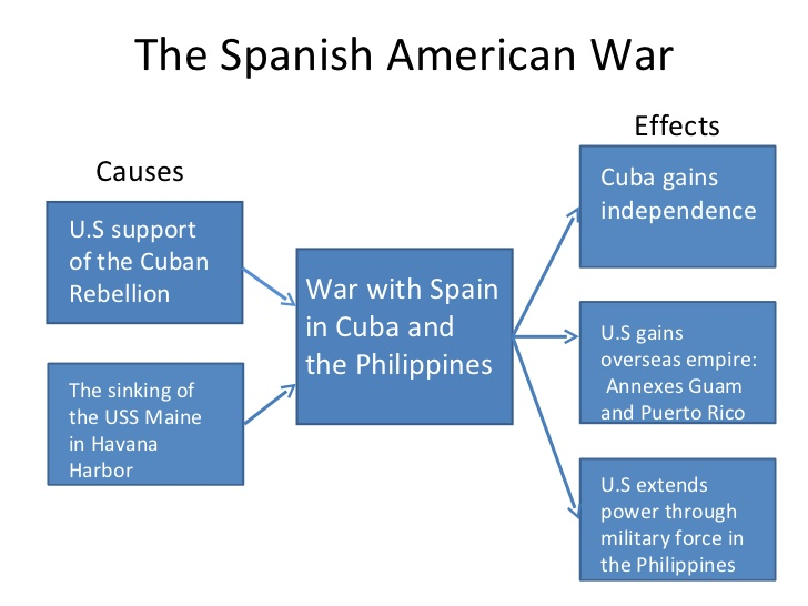 causes of the spanish american war essay Fought in 1898, the spanish-american war saw the us win a quick victory following the successful invasions of the philippines, puerto rico and cuba the spanish-american war initial reports indicated it was caused by a spanish mine.