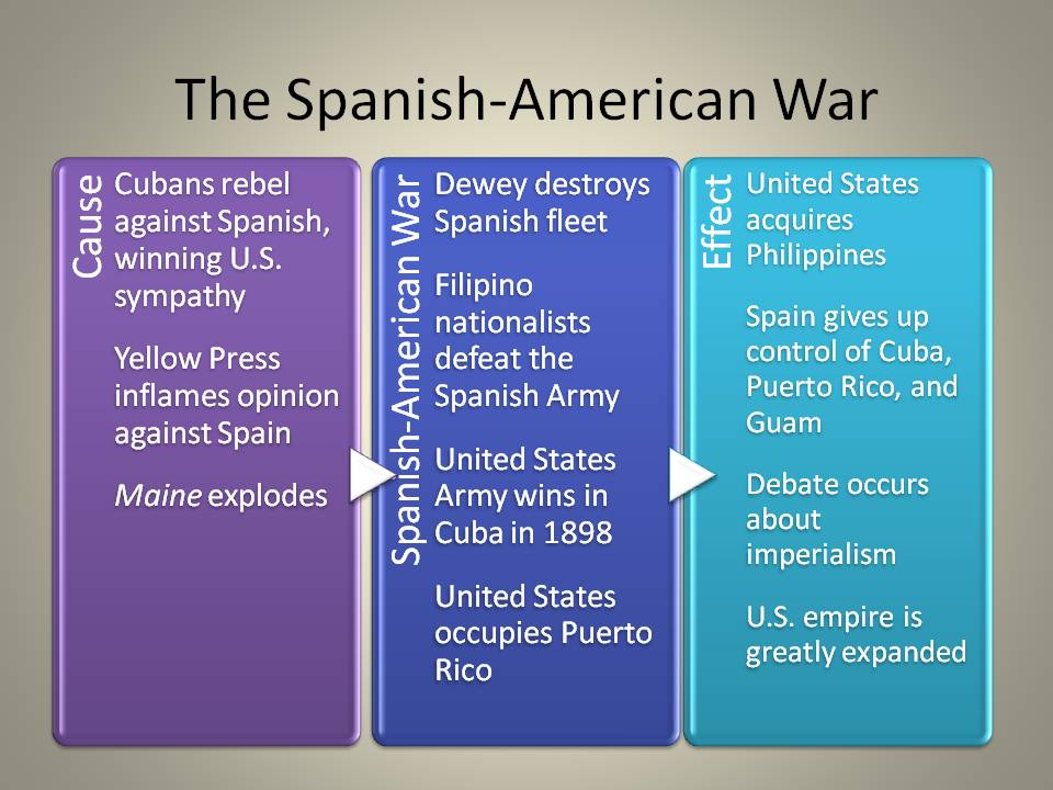 causes of the spanish-american war essays But what was the cause of the war military strategic interests or maybe public  opinion there are many things that led up to the spanish american war, but was .